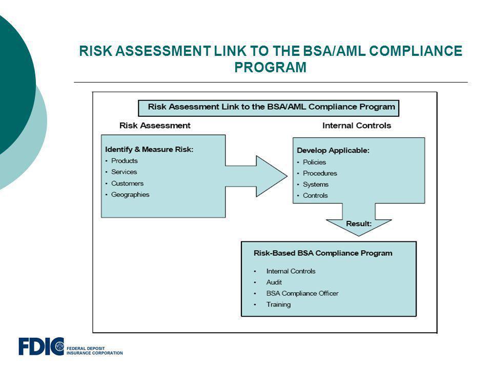 RISK ASSESSMENT LINK TO THE BSA/AML COMPLIANCE PROGRAM