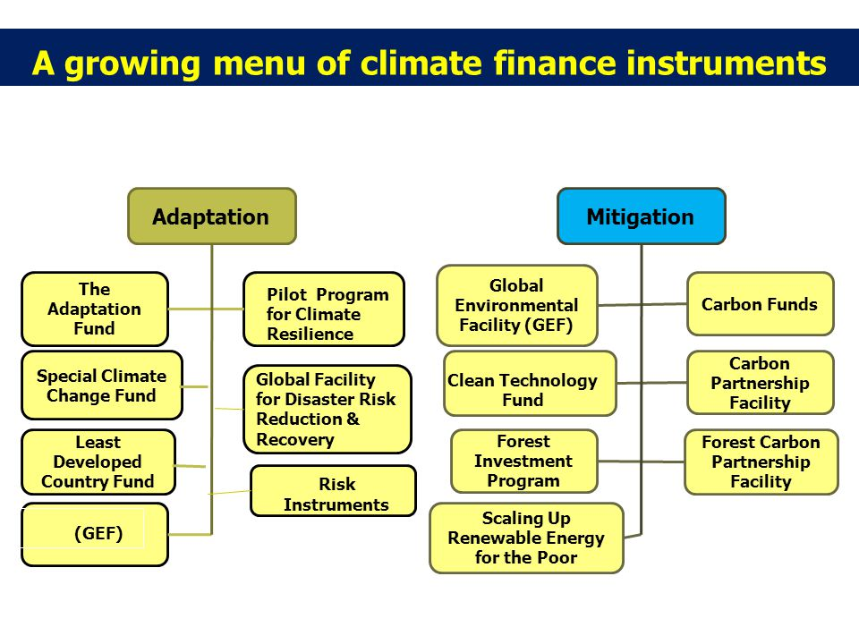 A growing menu of climate finance instruments Adaptation The Adaptation Fund Special Climate Change Fund Global Facility for Disaster Risk Reduction & Recovery Least Developed Country Fund Mitigation Global Environmental Facility (GEF) Carbon Funds Carbon Partnership Facility Forest Investment Program Forest Carbon Partnership Facility Scaling Up Renewable Energy for the Poor Clean Technology Fund Pilot Program for Climate Resilience (GEF) Risk Instruments