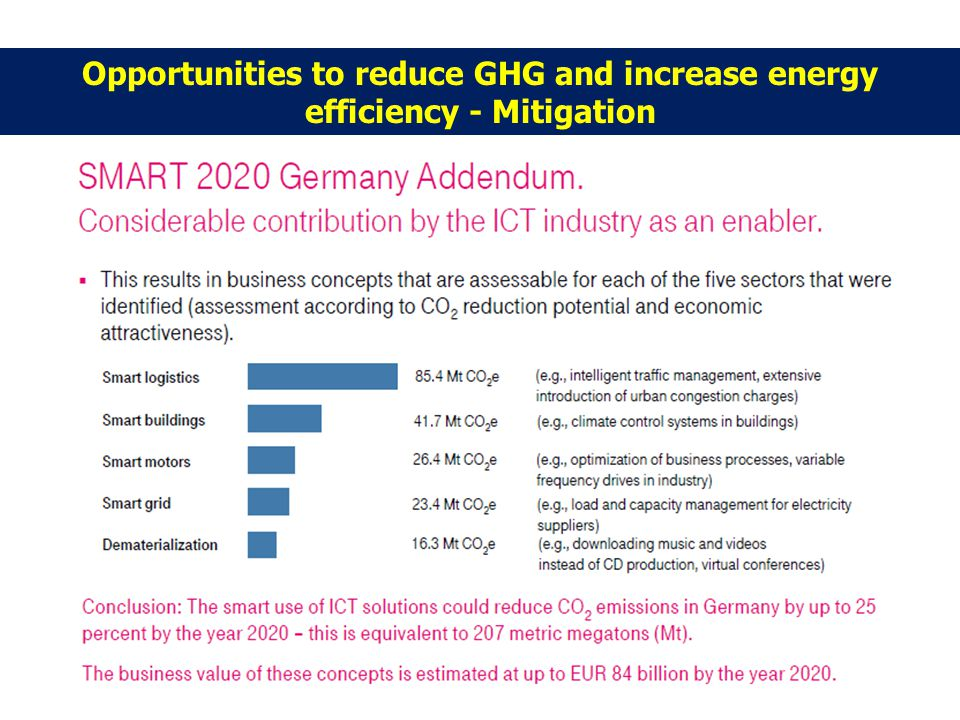 Opportunities to reduce GHG and increase energy efficiency - Mitigation