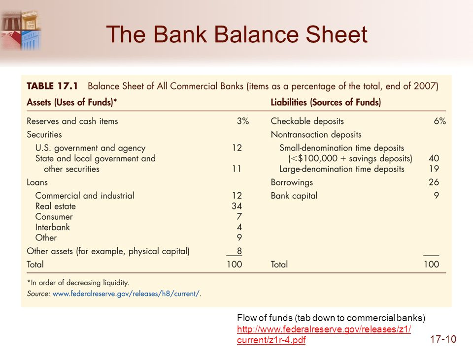 17-10 Flow of funds (tab down to commercial banks) http://www.federalreserve.gov/releases/z1/ current/z1r-4.pdf http://www.federalreserve.gov/releases/z1/ current/z1r-4.pdf The Bank Balance Sheet