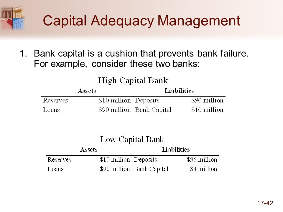 17-42 Capital Adequacy Management 1.Bank capital is a cushion that prevents bank failure.