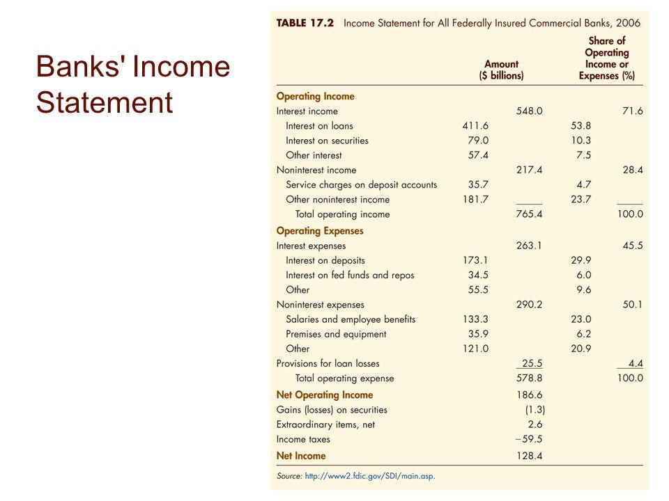 17-55 Banks Income Statement