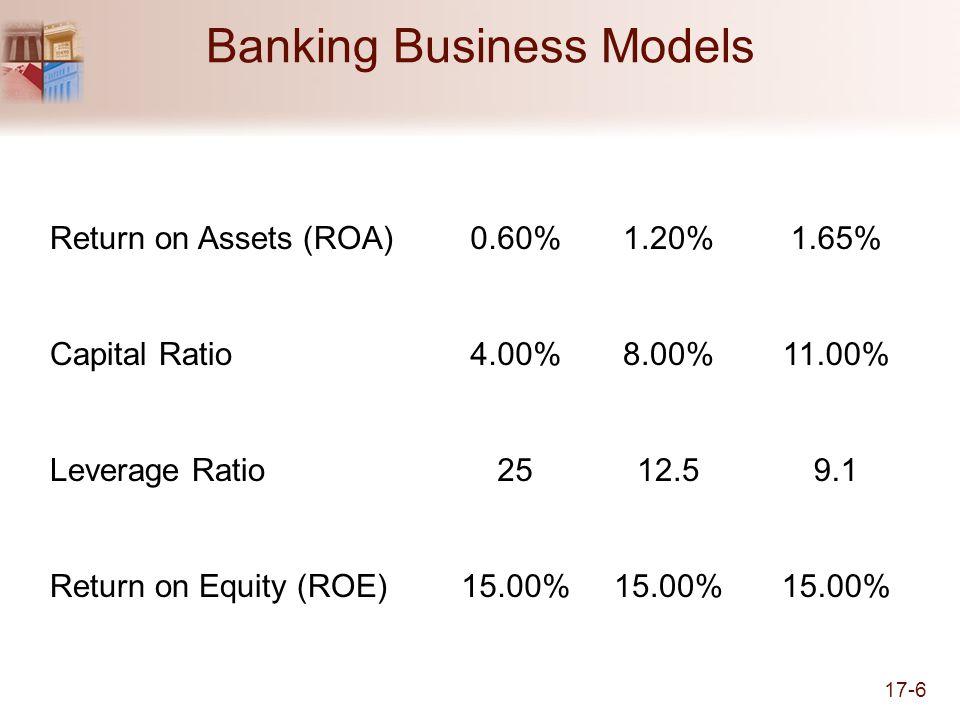 17-6 Banking Business Models Return on Assets (ROA)0.60%1.20%1.65% Capital Ratio4.00%8.00%11.00% Leverage Ratio2512.59.1 Return on Equity (ROE)15.00%