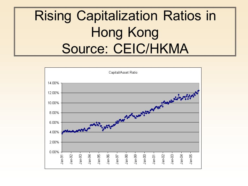 Rising Capitalization Ratios in Hong Kong Source: CEIC/HKMA
