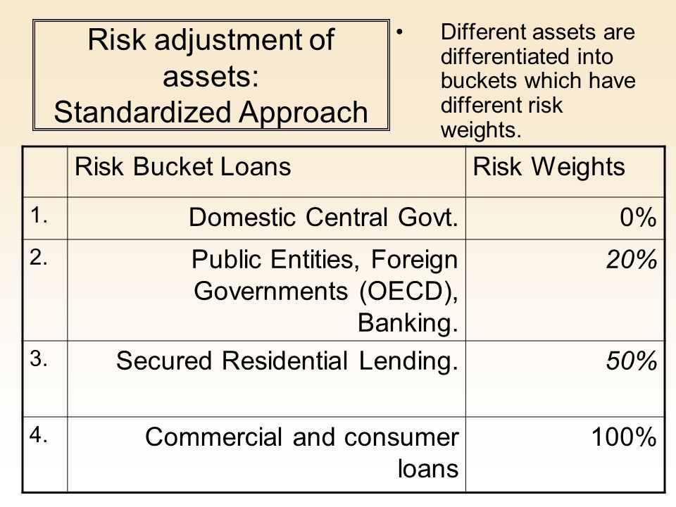 Risk adjustment of assets: Standardized Approach Different assets are differentiated into buckets which have different risk weights. Risk Bucket Loans