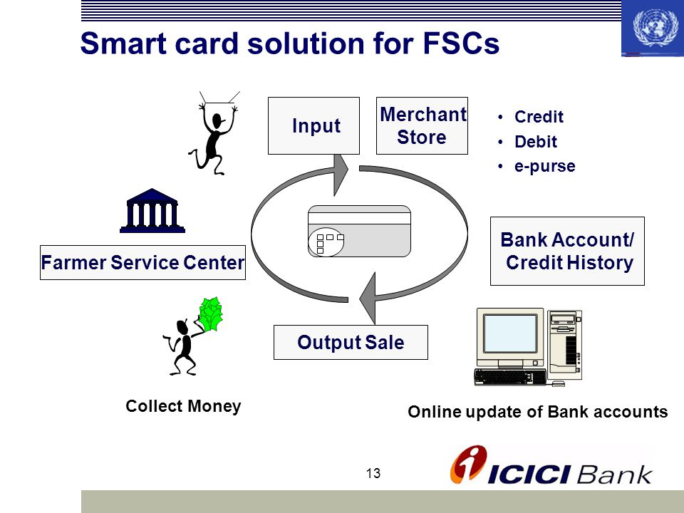 13 Smart card solution for FSCs Bank Account/ Credit History Output Sale Collect Money Farmer Service Center Credit Debit e-purse Merchant Store Input Online update of Bank accounts
