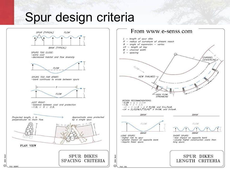 Spur design criteria