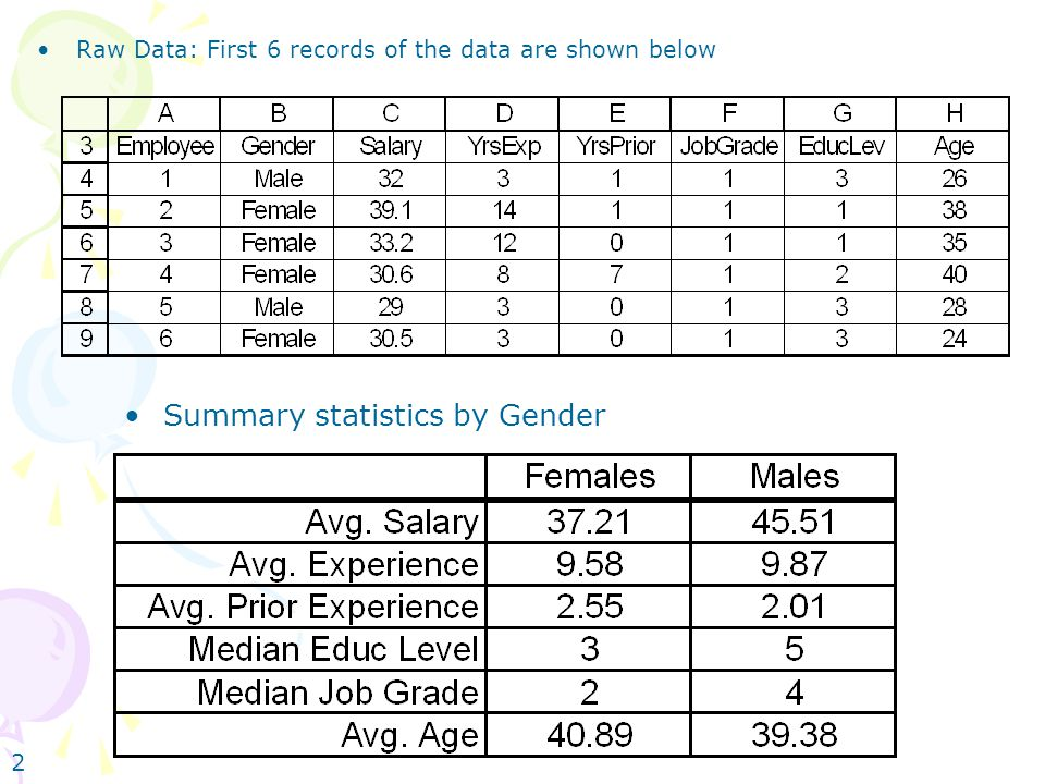 2 Raw Data: First 6 records of the data are shown below Summary statistics by Gender