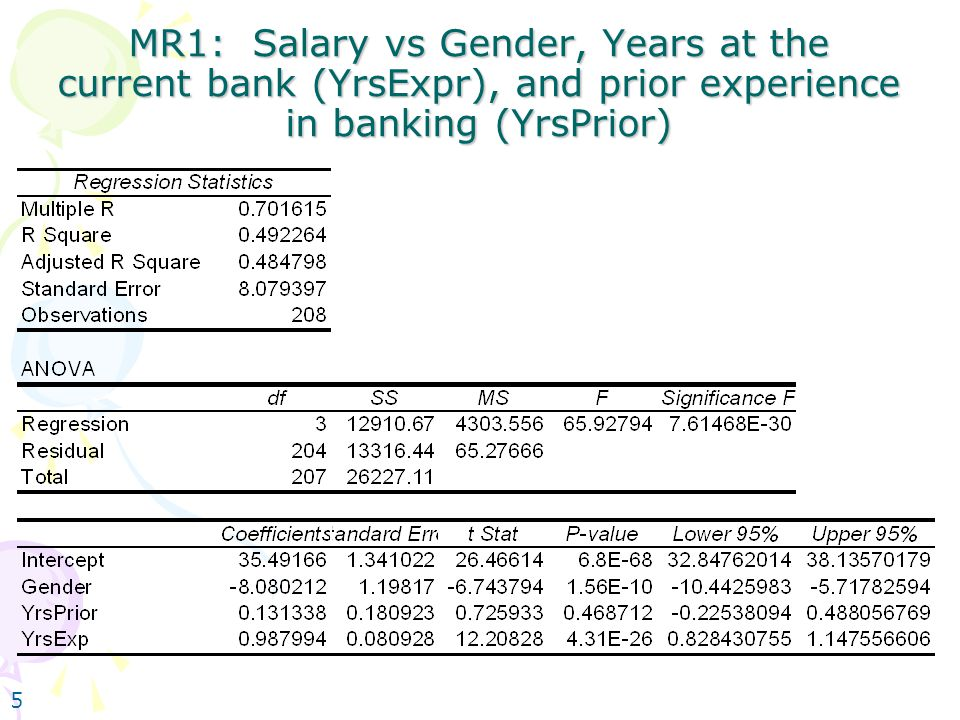 5 MR1: Salary vs Gender, Years at the current bank (YrsExpr), and prior experience in banking (YrsPrior)