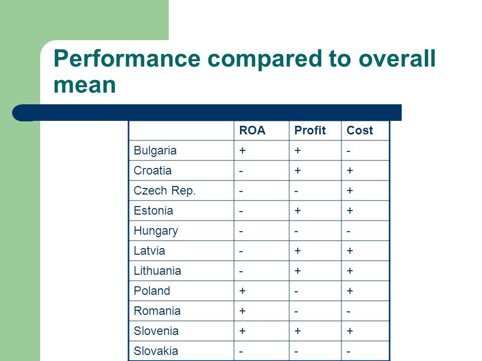Performance compared to overall mean ROAProfitCost Bulgaria++- Croatia-++ Czech Rep.--+ Estonia-++ Hungary--- Latvia-++ Lithuania-++ Poland+-+ Romania+-- Slovenia+++ Slovakia---