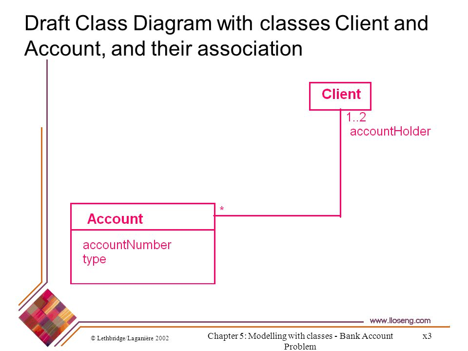 © Lethbridge/Laganière 2002 Chapter 5: Modelling with classes - Bank Account Problem x3 Draft Class Diagram with classes Client and Account, and their