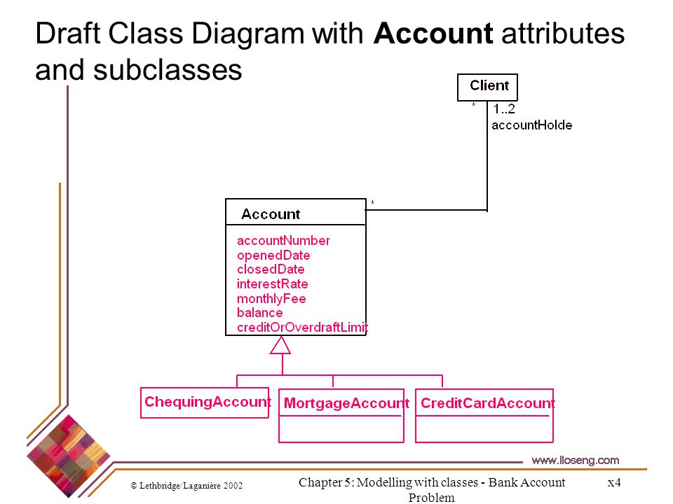 © Lethbridge/Laganière 2002 Chapter 5: Modelling with classes - Bank Account Problem x4 Draft Class Diagram with Account attributes and subclasses