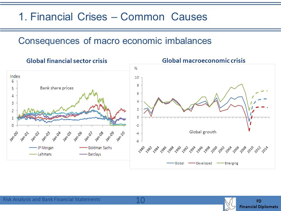 Risk Analysis and Bank Financial Statements FD Financial Diplomats 1. Financial Crises – Common Causes 10 Consequences of macro economic imbalances Gl