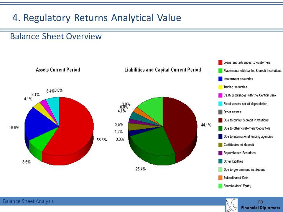 Balance Sheet Analysis FD Financial Diplomats Balance Sheet Overview 4. Regulatory Returns Analytical Value
