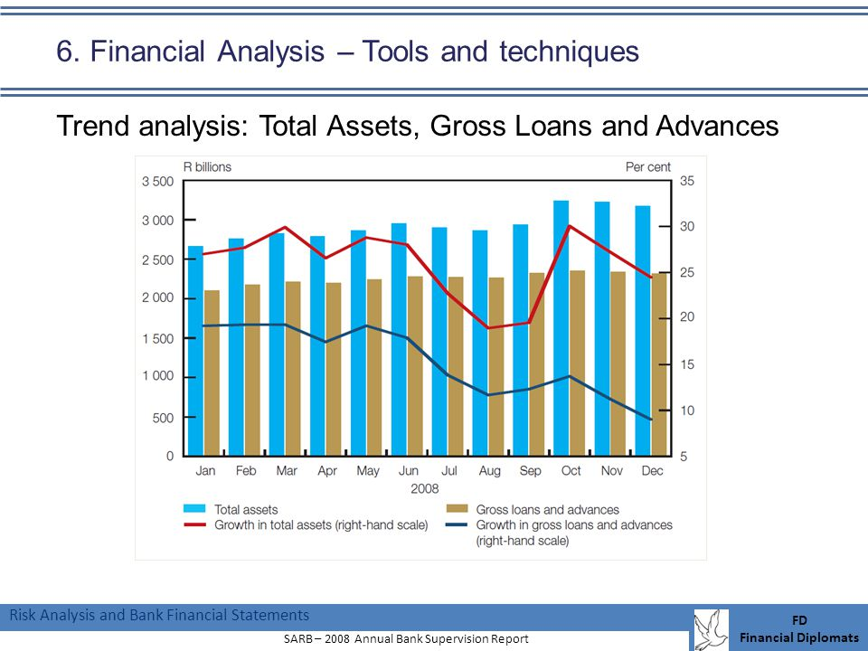Risk Analysis and Bank Financial Statements FD Financial Diplomats 6.