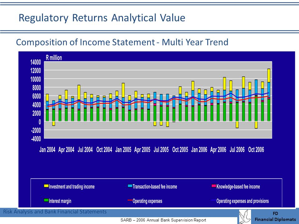 Risk Analysis and Bank Financial Statements FD Financial Diplomats Composition of Income Statement - Multi Year Trend SARB – 2006 Annual Bank Supervision Report Regulatory Returns Analytical Value