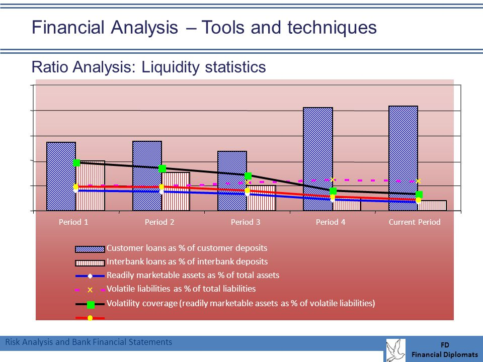 Risk Analysis and Bank Financial Statements FD Financial Diplomats Financial Analysis – Tools and techniques Ratio Analysis: Liquidity statistics 0% 5