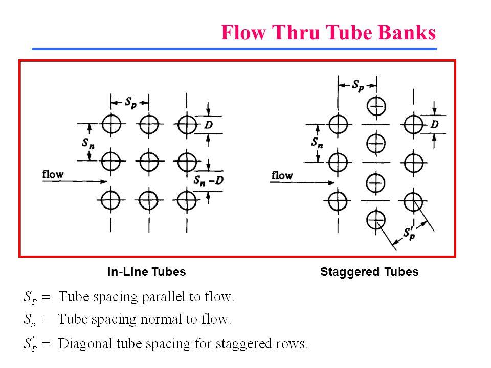 Flow Thru Tube Banks In-Line TubesStaggered Tubes