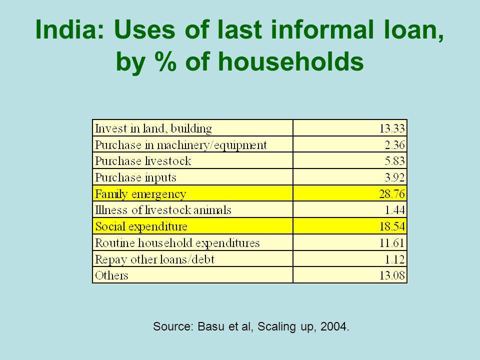 India: Uses of last informal loan, by % of households Source: Basu et al, Scaling up, 2004.