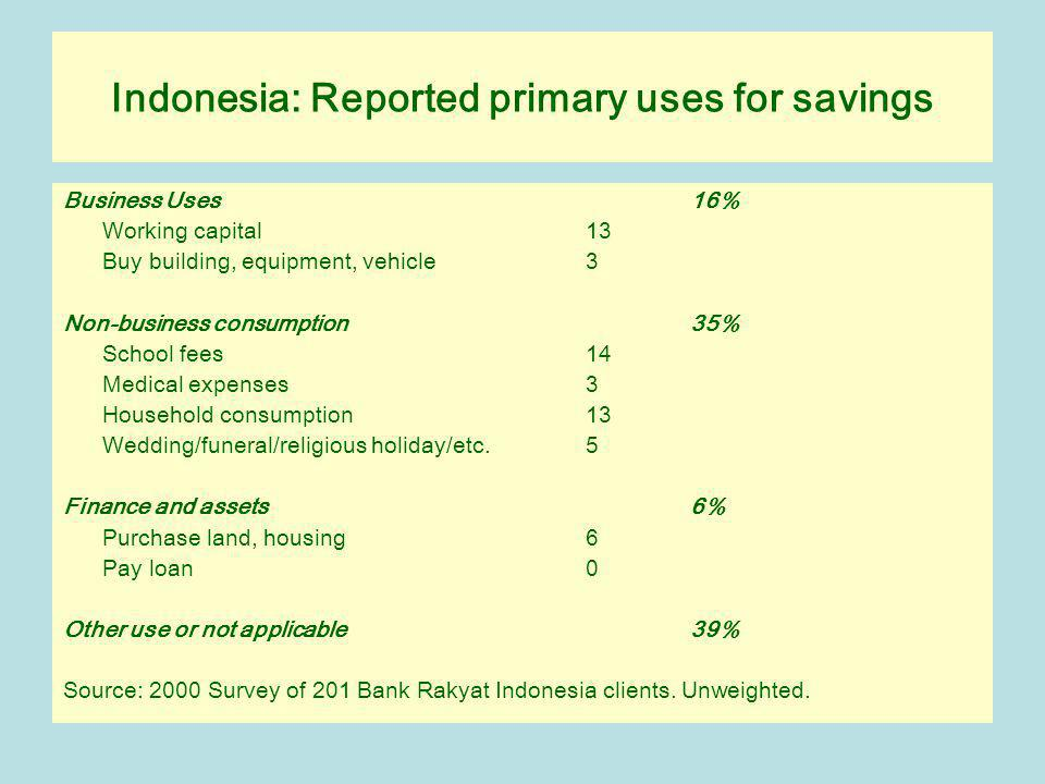 Indonesia: Reported primary uses for savings Business Uses 16% Working capital 13 Buy building, equipment, vehicle 3 Non-business consumption 35% School fees 14 Medical expenses 3 Household consumption 13 Wedding/funeral/religious holiday/etc.5 Finance and assets 6% Purchase land, housing 6 Pay loan 0 Other use or not applicable 39% Source: 2000 Survey of 201 Bank Rakyat Indonesia clients.