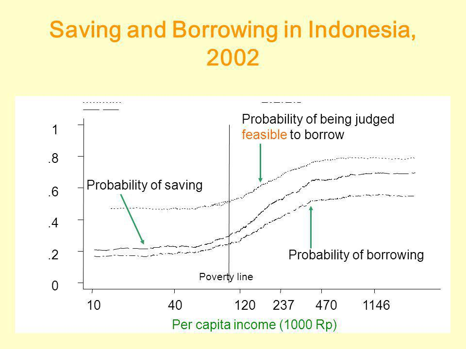 Saving and Borrowing in Indonesia, 2002 10120237470114640 Probability of being judged feasible to borrow 1.8.6.4.2 0 Probability of borrowing Probability of saving Poverty line Per capita income (1000 Rp)
