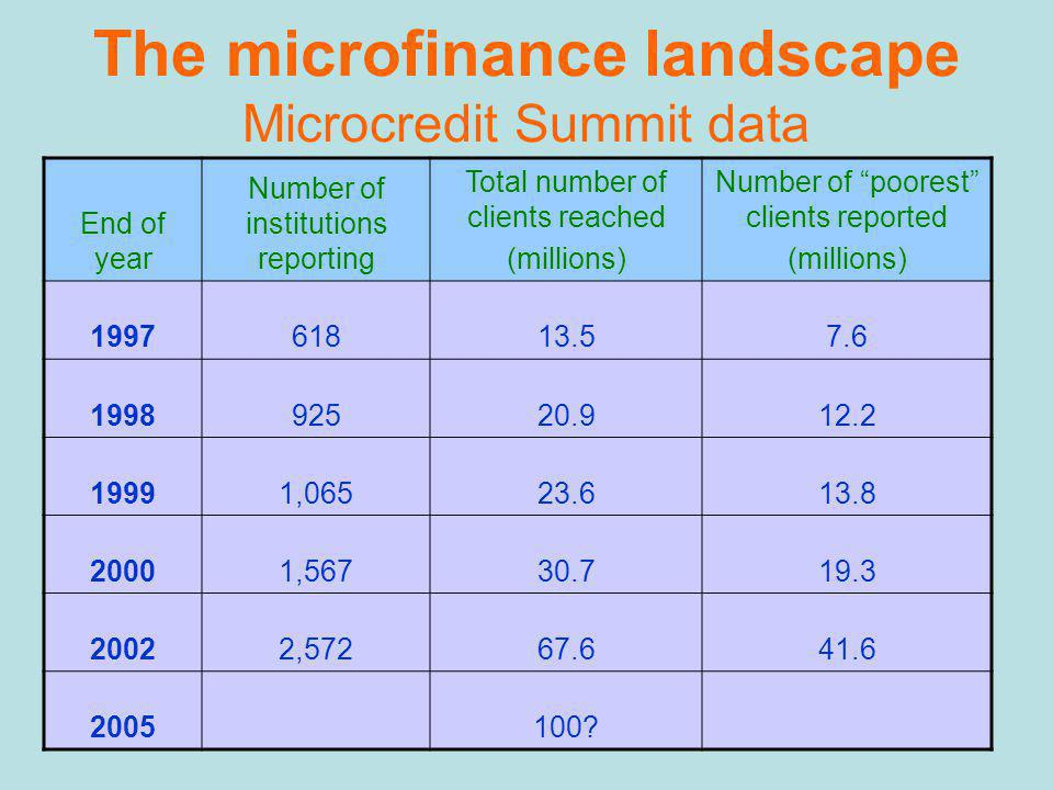 The microfinance landscape Microcredit Summit data End of year Number of institutions reporting Total number of clients reached (millions) Number of poorest clients reported (millions) 199761813.57.6 199892520.912.2 19991,06523.613.8 20001,56730.719.3 20022,57267.641.6 2005100