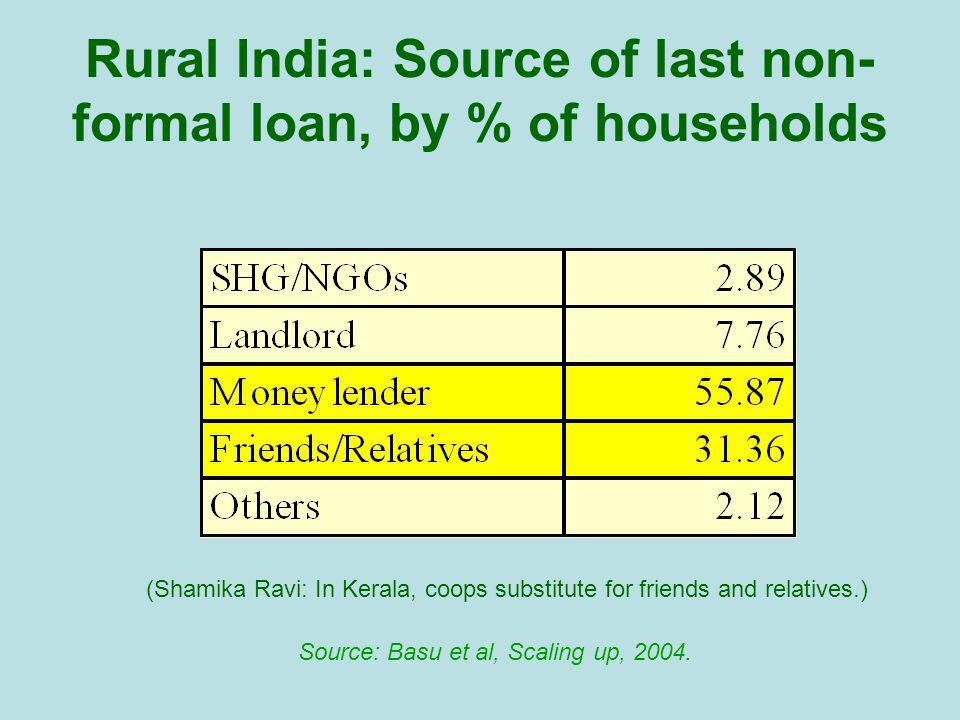 Rural India: Source of last non- formal loan, by % of households Source: Basu et al, Scaling up, 2004.