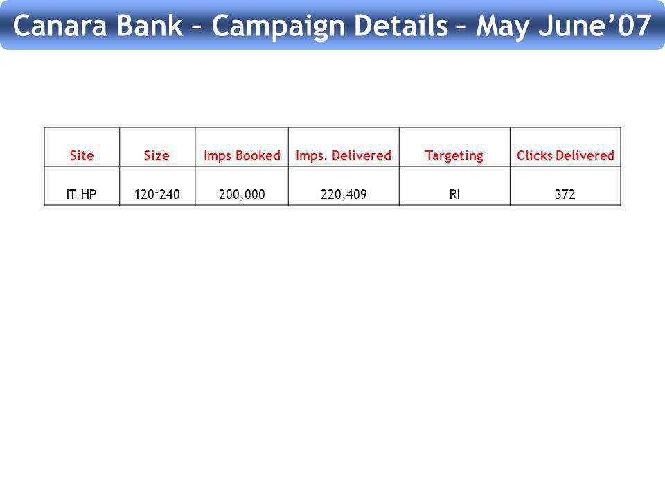 Canara Bank – Campaign Details – May June07 SiteSizeImps BookedImps.