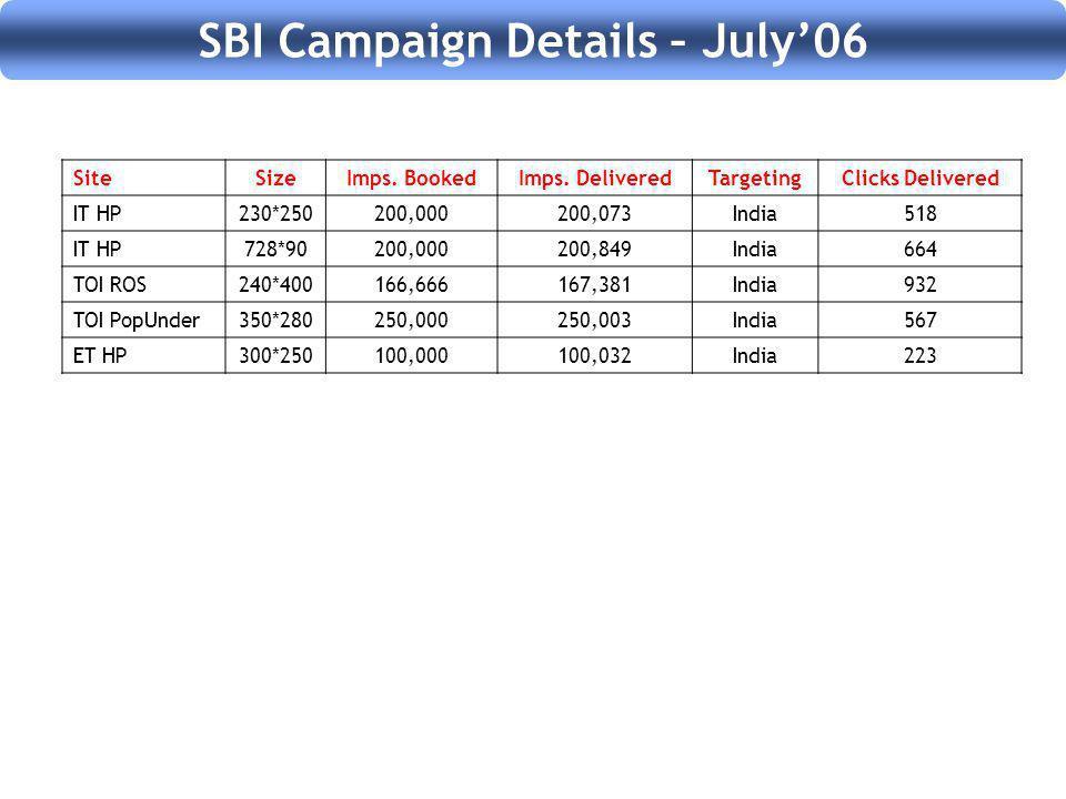 SBI Campaign Details – July06 SiteSizeImps. BookedImps.