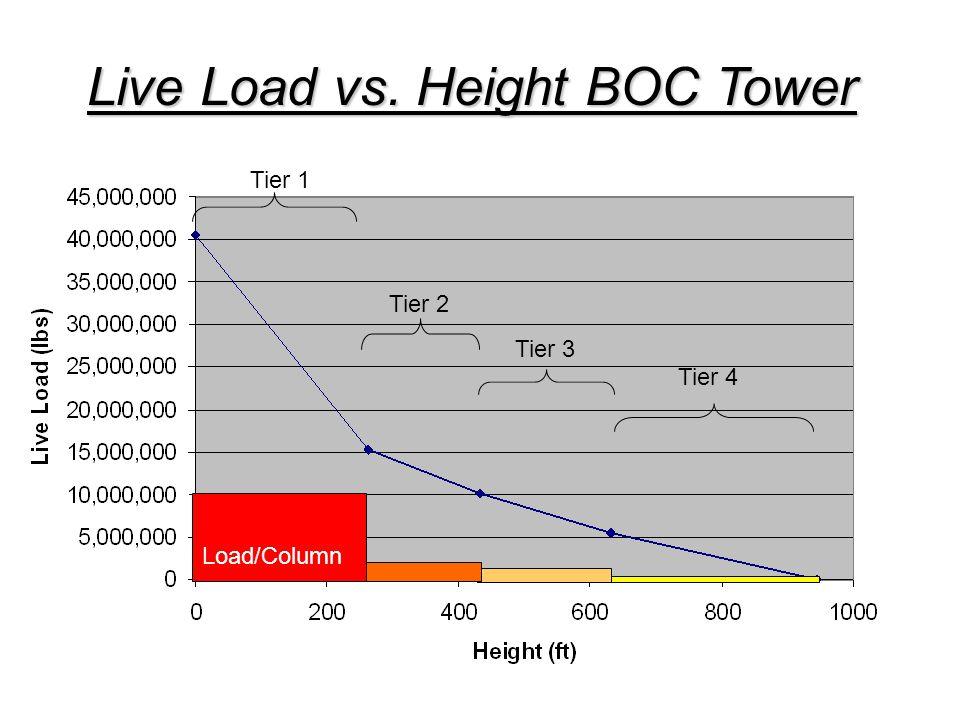 Live Load vs. Height BOC Tower Tier 1 Tier 2 Tier 3 Tier 4 Load/Column