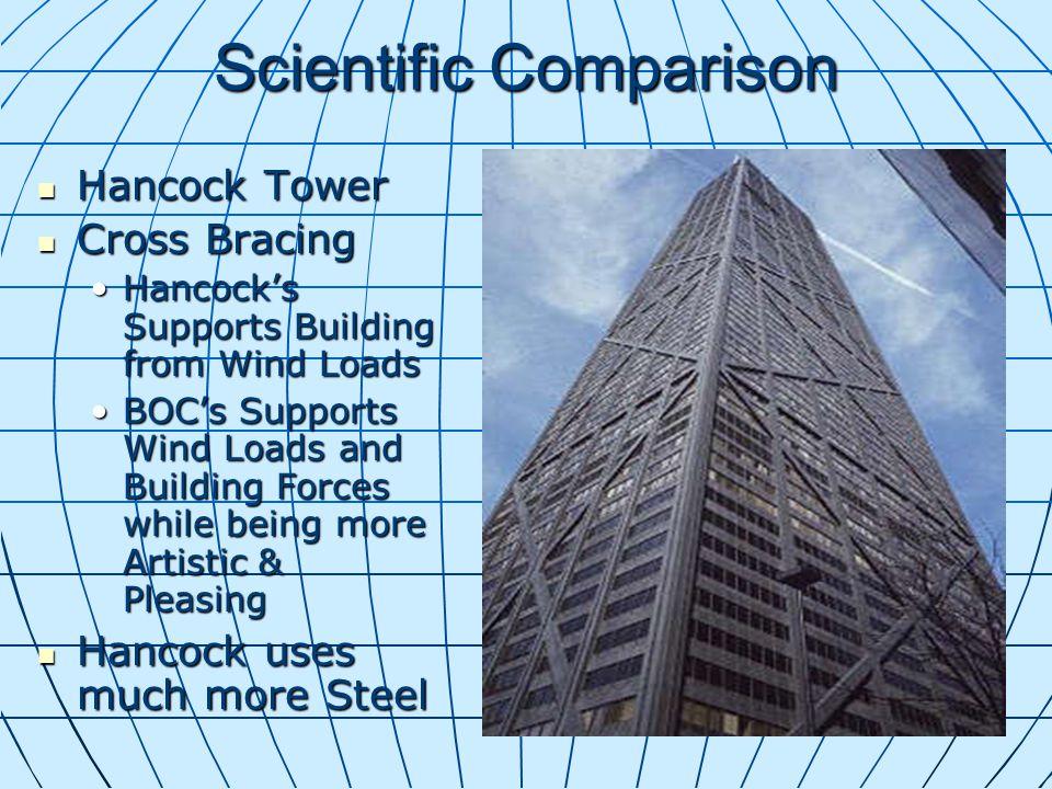 Scientific Comparison Hancock Tower Hancock Tower Cross Bracing Cross Bracing Hancocks Supports Building from Wind LoadsHancocks Supports Building fro