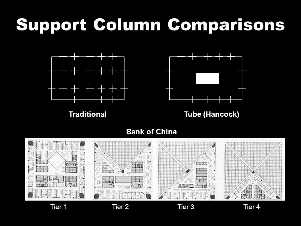 Support Column Comparisons TraditionalTube (Hancock) Bank of China Tier 1 Tier 2 Tier 3 Tier 4