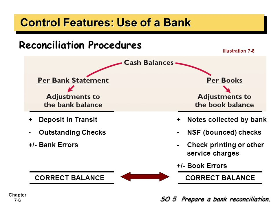 Chapter 7-7 SO 5 Prepare a bank reconciliation. Control Features: Use of a Bank Advertising expense