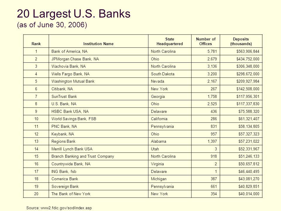 20 Largest U.S.