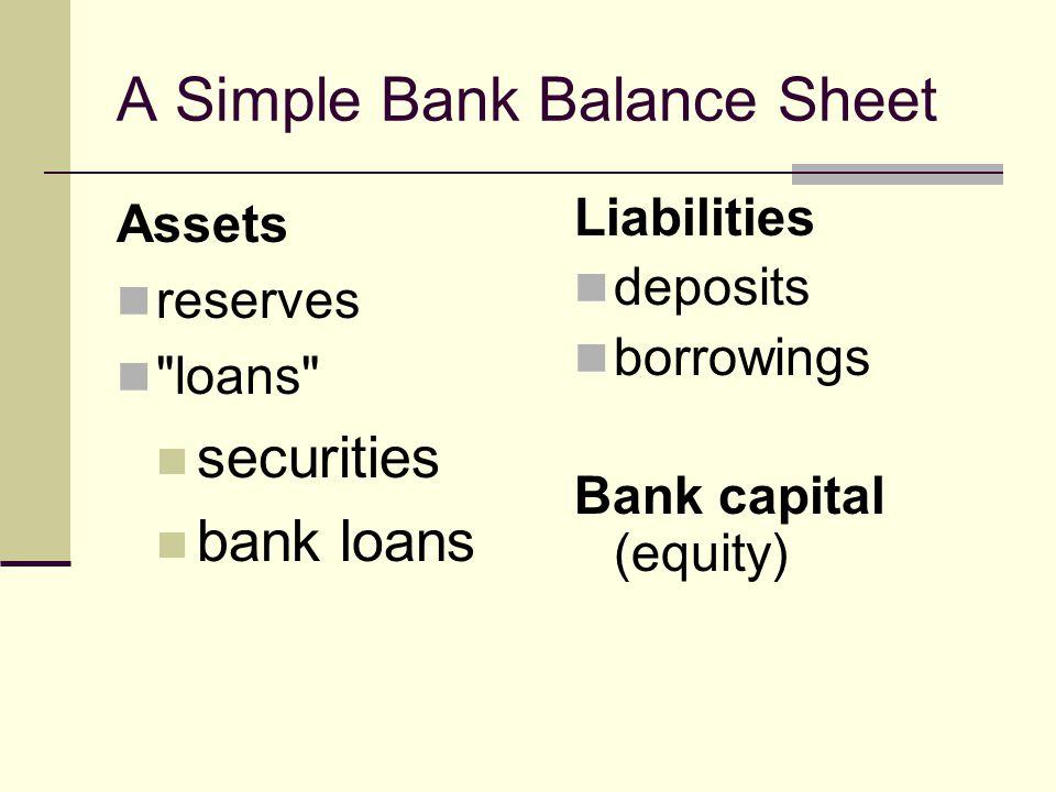 A Simple Bank Balance Sheet Assets reserves loans securities bank loans Liabilities deposits borrowings Bank capital (equity)