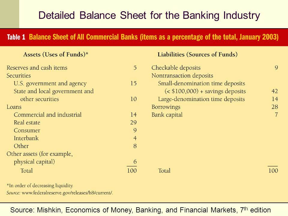 Detailed Balance Sheet for the Banking Industry Source: Mishkin, Economics of Money, Banking, and Financial Markets, 7 th edition
