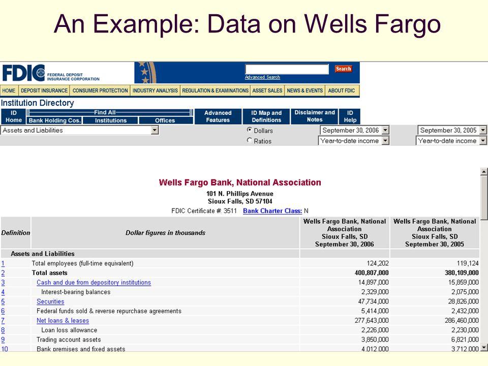 An Example: Data on Wells Fargo