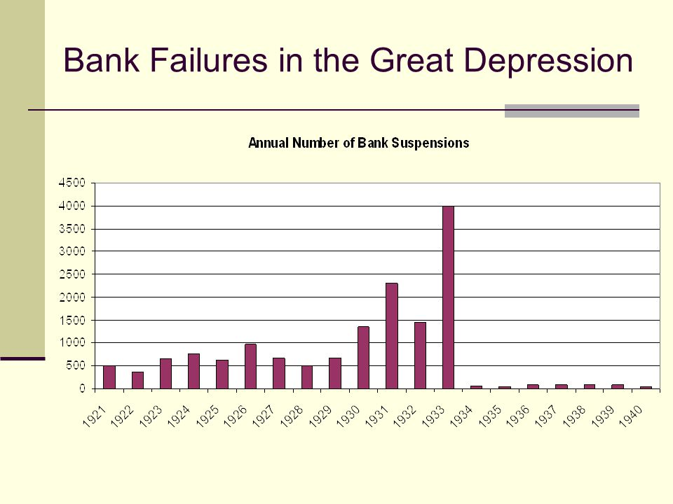 Bank Failures in the Great Depression