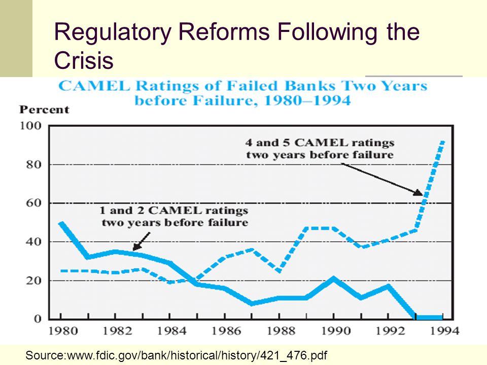 Regulatory Reforms Following the Crisis Source:www.fdic.gov/bank/historical/history/421_476.pdf
