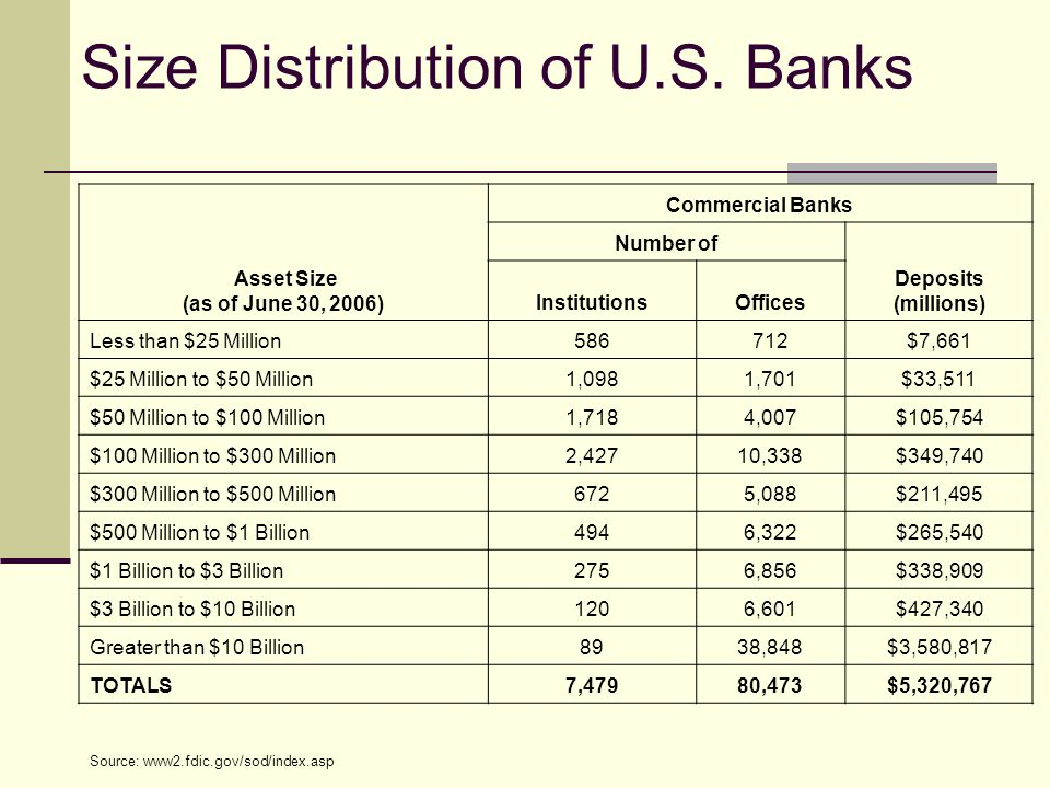 Size Distribution of U.S.