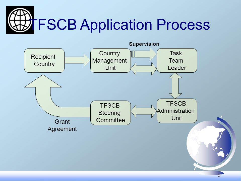 5 TFSCB Application Process Country Management Unit Task Team Leader Recipient Country TFSCB Administration Unit TFSCB Steering Committee Grant Agreement Supervision