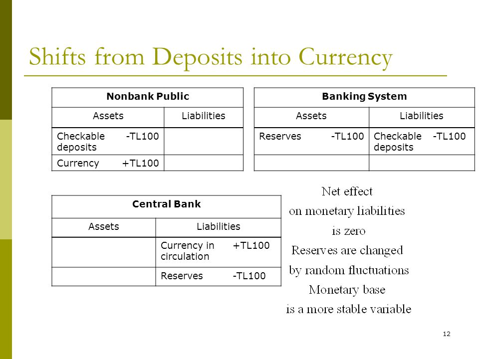 12 Shifts from Deposits into Currency Nonbank PublicBanking System AssetsLiabilitiesAssetsLiabilities Checkable deposits -TL100Reserves-TL100Checkable deposits -TL100 Currency+TL100 Central Bank AssetsLiabilities Currency in circulation +TL100 Reserves-TL100