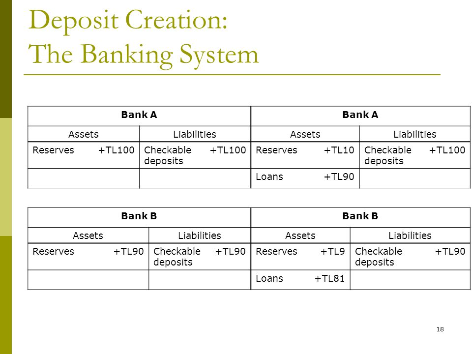 18 Deposit Creation: The Banking System Bank A AssetsLiabilitiesAssetsLiabilities Reserves+TL100Checkable deposits +TL100Reserves+TL10Checkable deposi