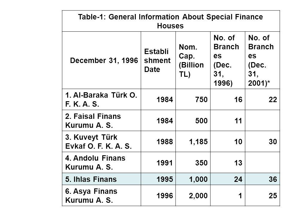 Table-1: General Information About Special Finance Houses December 31, 1996 Establi shment Date Nom.