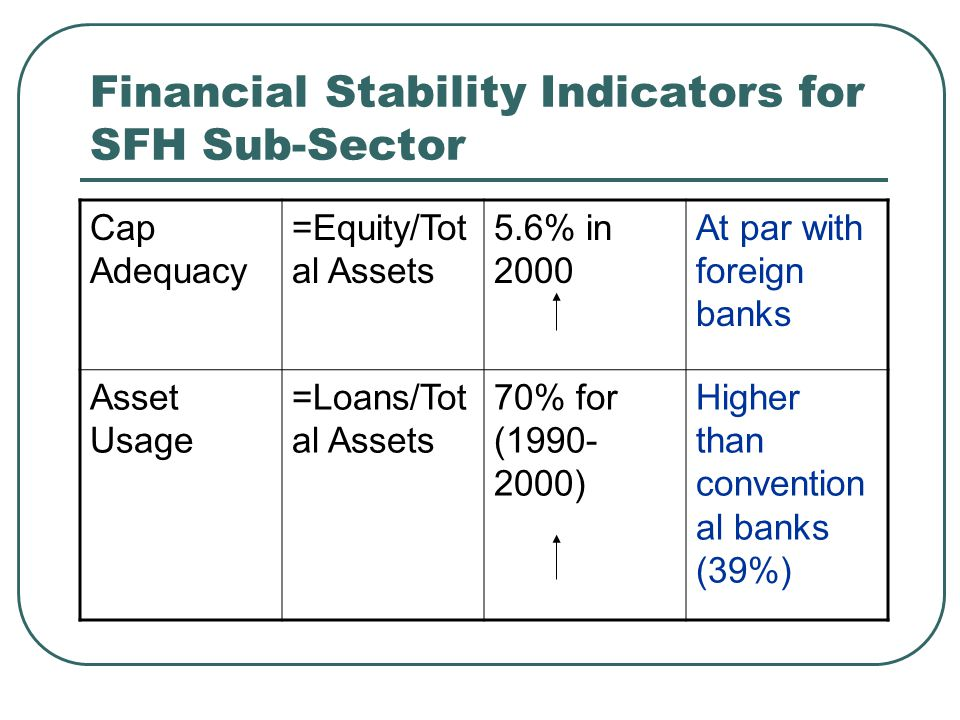 Financial Stability Indicators for SFH Sub-Sector Cap Adequacy =Equity/Tot al Assets 5.6% in 2000 At par with foreign banks Asset Usage =Loans/Tot al Assets 70% for (1990- 2000) Higher than convention al banks (39%)