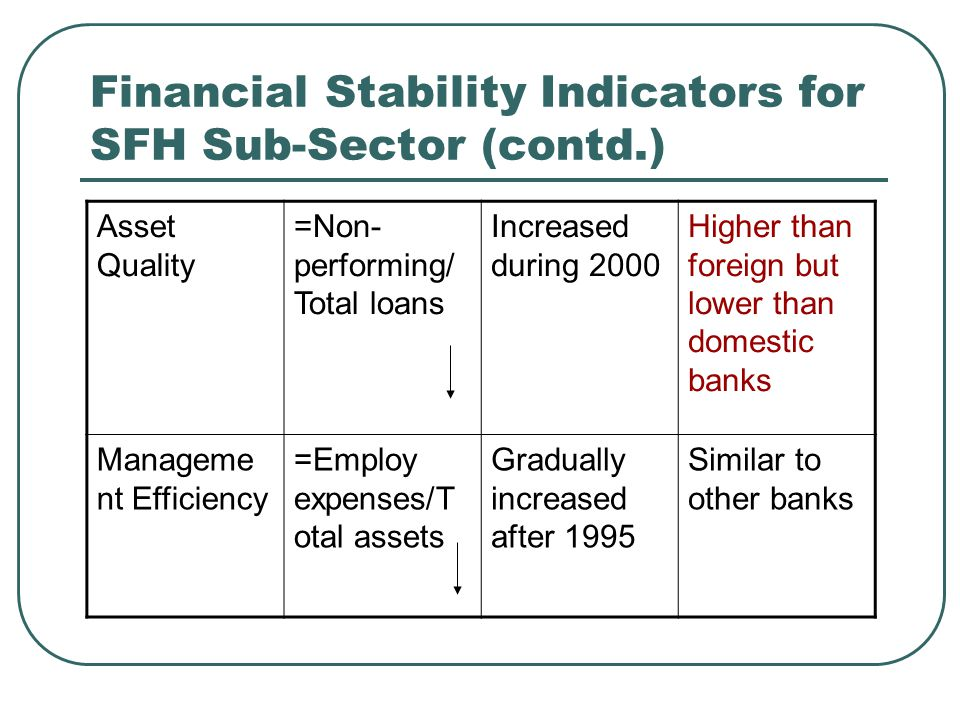 Financial Stability Indicators for SFH Sub-Sector (contd.) Asset Quality =Non- performing/ Total loans Increased during 2000 Higher than foreign but lower than domestic banks Manageme nt Efficiency =Employ expenses/T otal assets Gradually increased after 1995 Similar to other banks