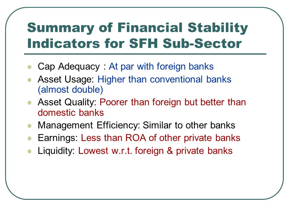 Summary of Financial Stability Indicators for SFH Sub-Sector Cap Adequacy : At par with foreign banks Asset Usage: Higher than conventional banks (almost double) Asset Quality: Poorer than foreign but better than domestic banks Management Efficiency: Similar to other banks Earnings: Less than ROA of other private banks Liquidity: Lowest w.r.t.