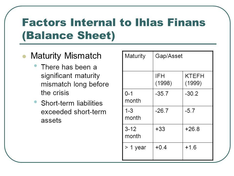 Factors Internal to Ihlas Finans (Balance Sheet) Maturity Mismatch There has been a significant maturity mismatch long before the crisis Short-term liabilities exceeded short-term assets MaturityGap/Asset IFH (1998) KTEFH (1999) 0-1 month -35.7-30.2 1-3 month -26.7-5.7 3-12 month +33+26.8 > 1 year+0.4+1.6