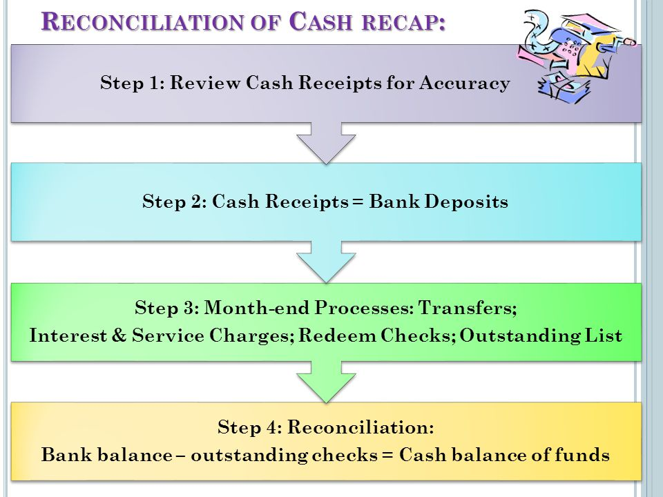 R ECONCILIATION OF C ASH RECAP : Step 4: Reconciliation: Bank balance – outstanding checks = Cash balance of funds Step 3: Month-end Processes: Transfers; Interest & Service Charges; Redeem Checks; Outstanding List Step 2: Cash Receipts = Bank Deposits Step 1: Review Cash Receipts for Accuracy