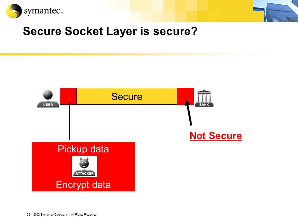 23 – 2002 Symantec Corporation, All Rights Reserved Secure Socket Layer is secure? Secure Not Secure Pickup data Encrypt data